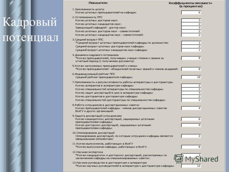 Информационно-аналитический отдел УМУ 2003 Кадровый потенциал