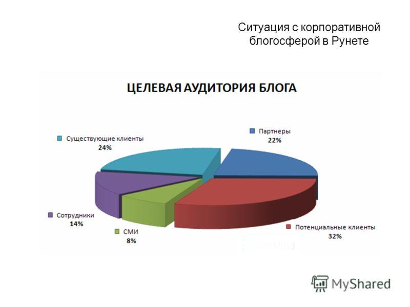 Ситуация с корпоративной блогосферой в Рунете