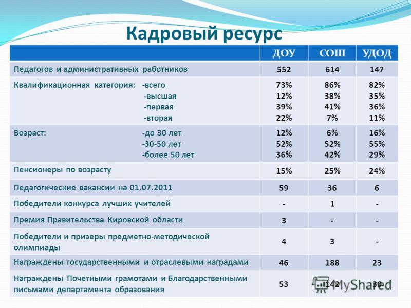 Кадровый ресурс ДОУСОШУДОД Педагогов и административных работников 552614147 Квалификационная категория: -всего -высшая -первая -вторая 73% 12% 39% 22% 86% 38% 41% 7% 82% 35% 36% 11% Возраст: -до 30 лет -30-50 лет -более 50 лет 12% 52% 36% 6% 52% 42%