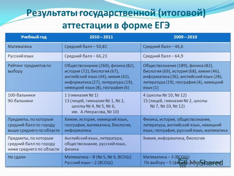 Результаты государственной (итоговой) аттестации в форме ЕГЭ