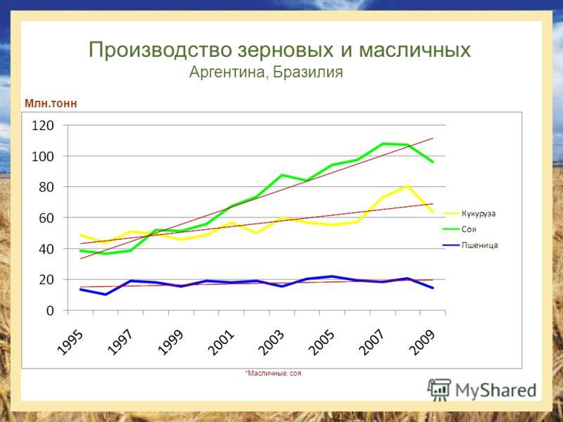 Производство зерновых и масличных Аргентина, Бразилия Млн.тонн *Масличные: соя