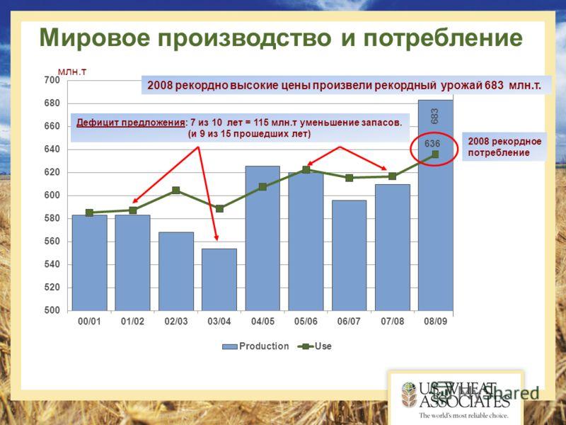 Мировое производство и потребление Дефицит предложения: 7 из 10 лет = 115 млн.т уменьшение запасов. (и 9 из 15 прошедших лет) 2008 рекордно высокие цены произвели рекордный урожай 683 млн.т. 2008 рекордное потребление млн.т