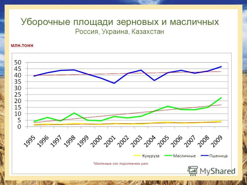 Уборочные площади зерновых и масличных Россия, Украина, Казахстан млн.тонн *Масличные: соя, подсолнечник, рапс