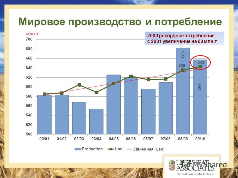 Мировое производство и потребление 2009 рекордное потребление : с 2001 увеличение на 60 млн.т млн.т