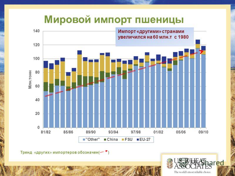 Мировой импорт пшеницы Тренд «других» импортеров обозначен( ) Импорт «другими» странами увеличился на 60 млн.т с 1980