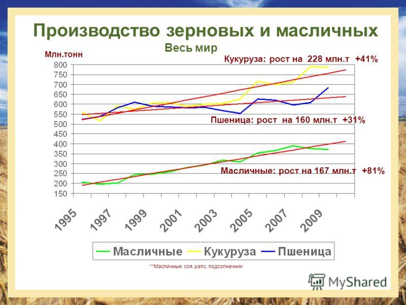 Производство зерновых и масличных Весь мир **Масличные: соя, рапс, подсолнечник Млн.тонн Кукуруза: рост на 228 млн.т +41% Пшеница: рост на 160 млн.т +31% Масличные: рост на 167 млн.т +81%