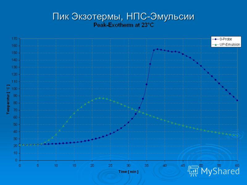 Пик Экзотермы, НПС-Эмульсии