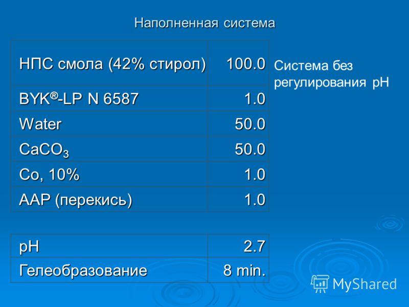 Наполненная система НПС смола (42% стирол) 100.0 BYK ® -LP N 6587 1.0 Water50.0 CaCO 3 50.0 Co, 10% 1.0 AAP (перекись) 1.0 pH2.7 Гелеобразование 8 min. Система без регулирования pH