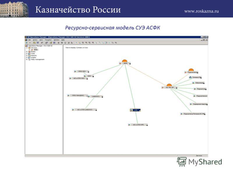 Ресурсно-сервисная модель СУЭ АСФК Ресурсно-сервисная модель СУЭ АСФК