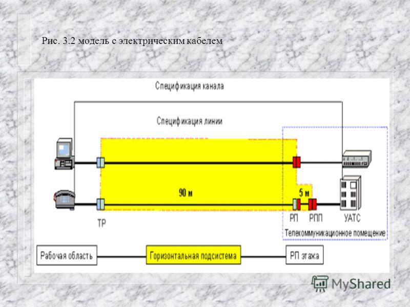 Рис. 3.2 модель с электрическим кабелем