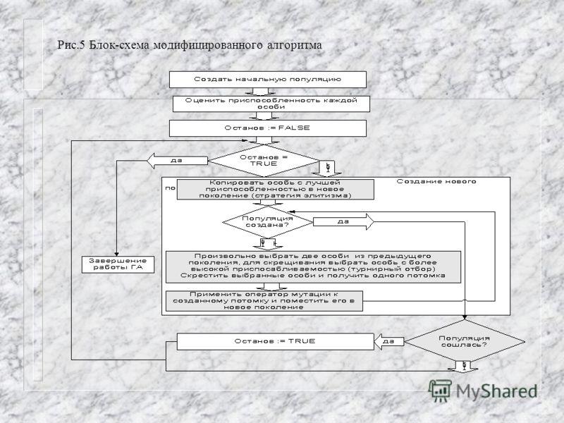 Рис.5 Блок-схема модифицированного алгоритма