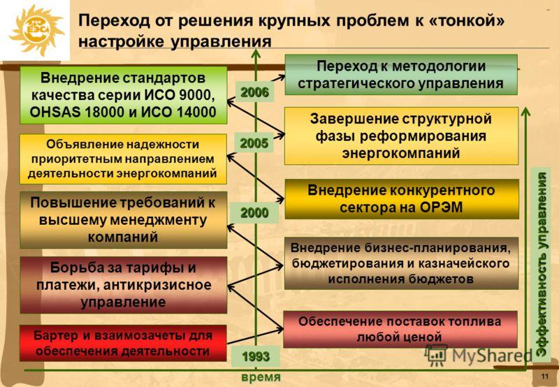 10 Следование принципу СМК «постоянное улучшение» - безусловно дает результат! Число вынужденных остановов котлоагрегатов ТЭС Холдинга РАО «ЕЭС России» в результате внедрения в 1996 году системного и процессного подходов сократилось более чем в два р