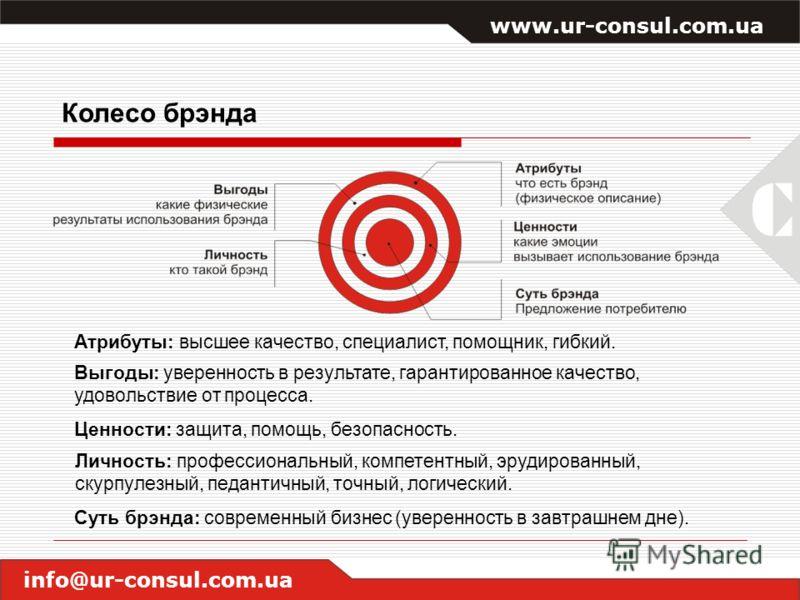 www.ur-consul.com.ua info@ur-consul.com.ua Колесо брэнда Атрибуты: высшее качество, специалист, помощник, гибкий. Выгоды: уверенность в результате, гарантированное качество, удовольствие от процесса. Ценности: защита, помощь, безопасность. Личность: