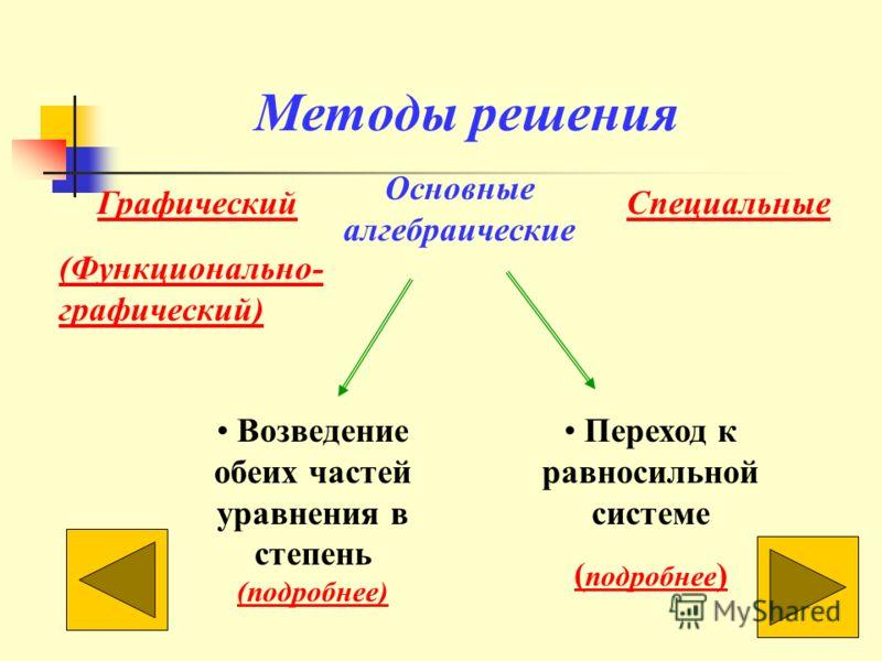 Методы решения Графический Основные алгебраические Переход к равносильной системе ( подробнее ) Специальные Возведение обеих частей уравнения в степень (подробнее) (Функционально- графический)