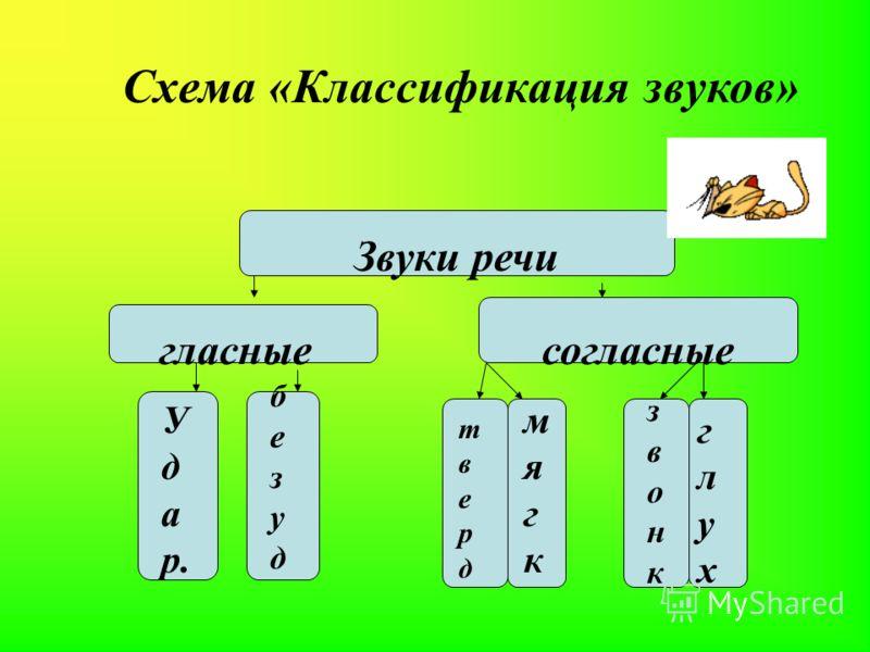 Схема «Классификация звуков» Звуки речи гласныесогласные У д а р. безудбезуд твердтверд мягкмягк звонкзвонк глухглух