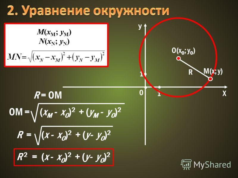 У Х 0 1 1 О(х 0 ; у 0 ) М(х; у) R R = OM M(x M ; y M ) N(x N ; y N ) OM = (x M - x O ) 2 + (y M - y O ) 2 R = (x - x O ) 2 + (y- y O ) 2 R 2 = (x - x O ) 2 + (y- y O ) 2
