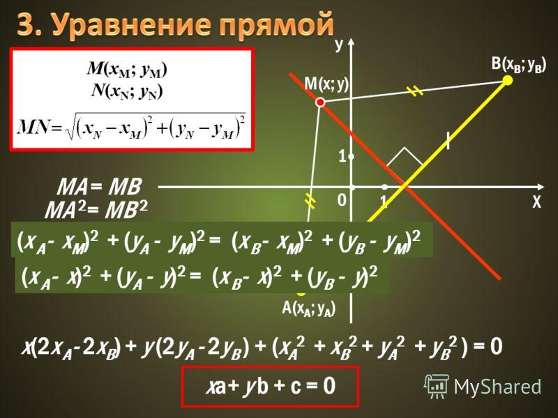 У Х 0 1 1 A(x A ; y A ) B(x B ; y B ) М(х; у) MA = MB M(x M ; y M ) N(x N ; y N ) MA 2 = MB 2 (x A - x M ) 2 + (y A - y M ) 2 = (x B - x M ) 2 + (y B - y M ) 2 (x A - x) 2 + (y A - y) 2 = (x B - x) 2 + (y B - y) 2 x(2x A - 2x B ) + y (2y A - 2y B ) +