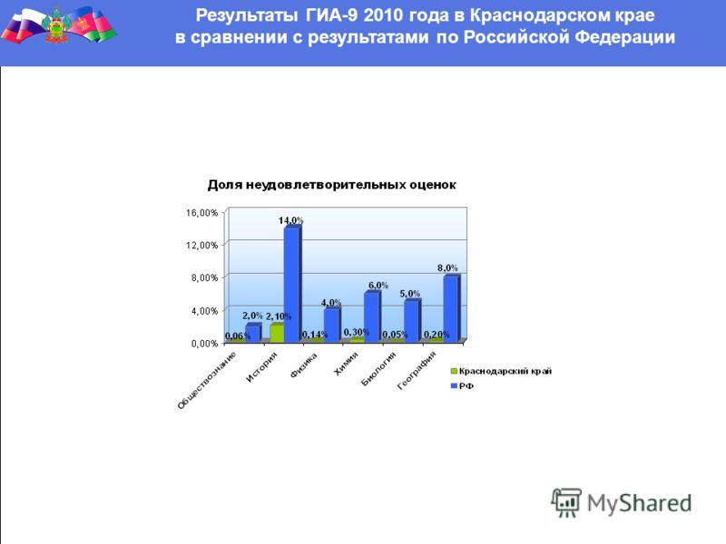Результаты ГИА-9 2010 года в Краснодарском крае в сравнении с результатами по Российской Федерации