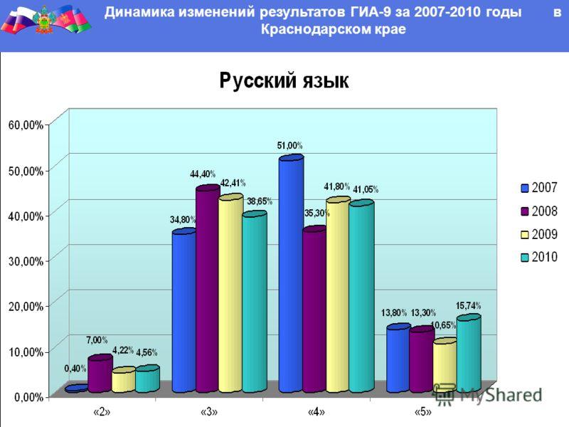 Динамика изменений результатов ГИА-9 за 2007-2010 годы в Краснодарском крае