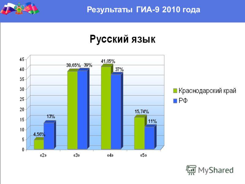 Результаты ГИА-9 2010 года