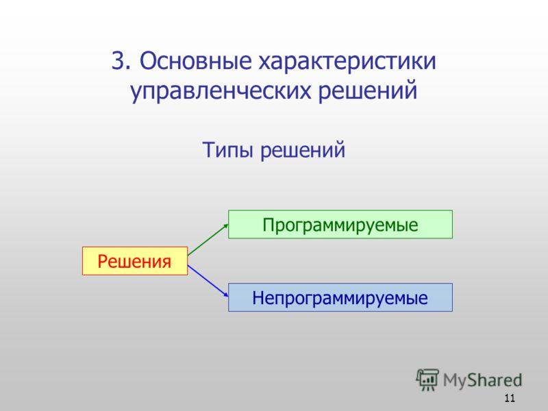 11 3. Основные характеристики управленческих решений Решения Программируемые Непрограммируемые Типы решений
