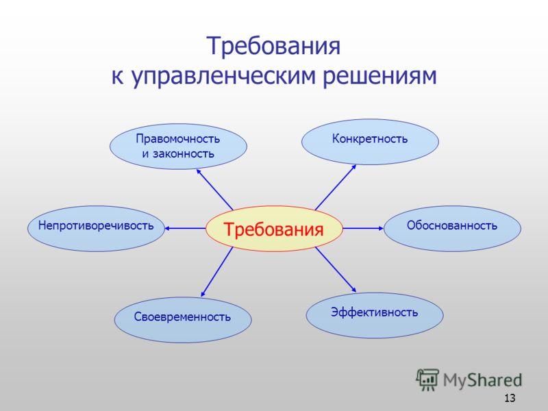 13 Требования к управленческим решениям Требования Обоснованность Эффективность Своевременность Непротиворечивость КонкретностьПравомочность и законность