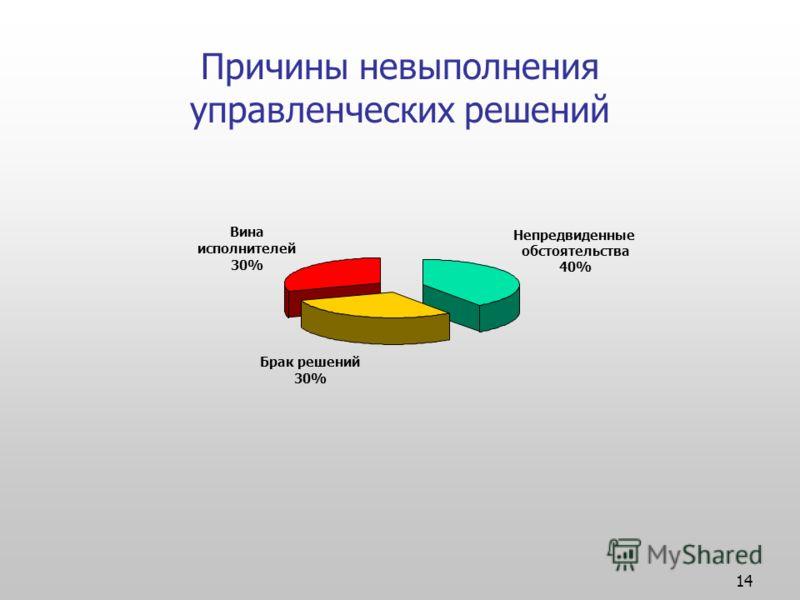 14 Причины невыполнения управленческих решений Непредвиденные обстоятельства 40% Брак решений 30% Вина исполнителей 30%