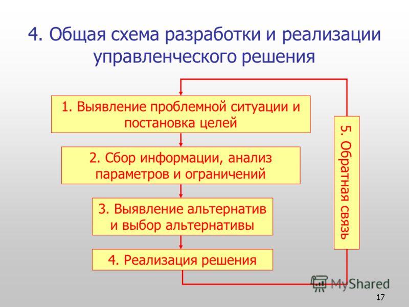 17 4. Общая схема разработки и реализации управленческого решения 1. Выявление проблемной ситуации и постановка целей 2. Сбор информации, анализ параметров и ограничений 3. Выявление альтернатив и выбор альтернативы 4. Реализация решения 5. Обратная
