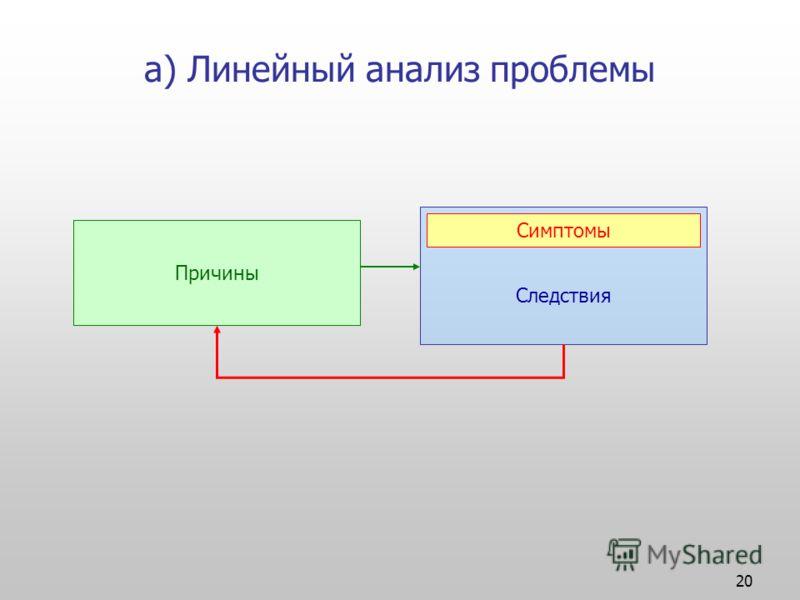 20 а) Линейный анализ проблемы Причины Следствия Симптомы
