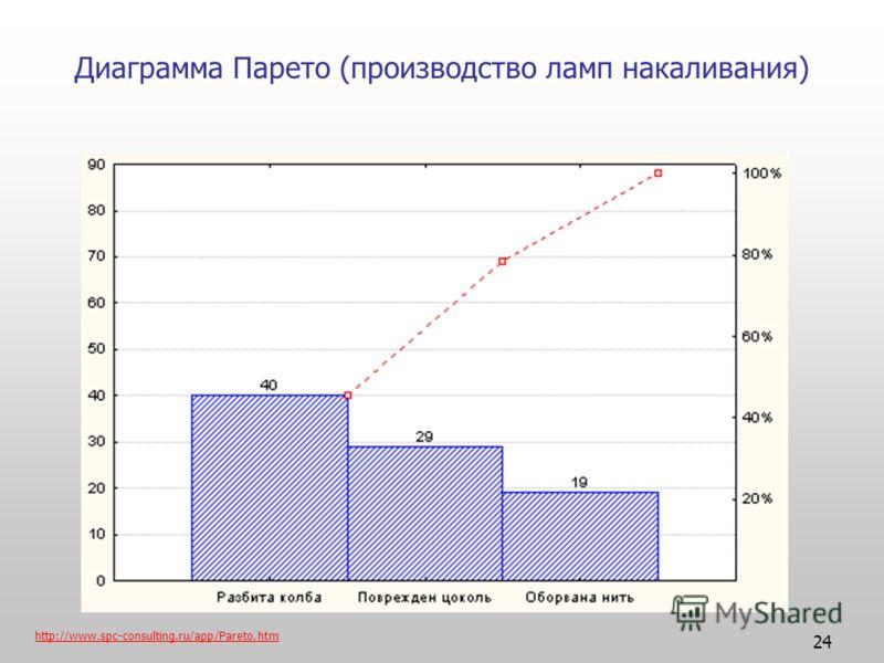 24 Диаграмма Парето (производство ламп накаливания) http://www.spc-consulting.ru/app/Pareto.htm