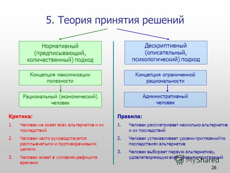 26 5. Теория принятия решений Нормативный (предписывающий, количественный) подход Дескриптивный (описательный, психологический) подход Концепция максимизации полезности Рациональный (экономический) человек Концепция ограниченной рациональности Админи