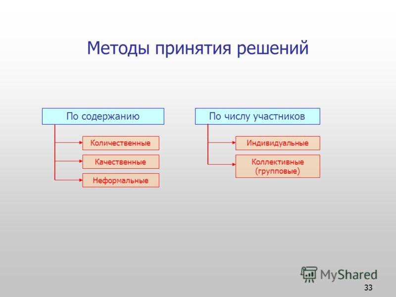 33 Методы принятия решений По содержаниюПо числу участников Количественные Качественные Неформальные Индивидуальные Коллективные (групповые)