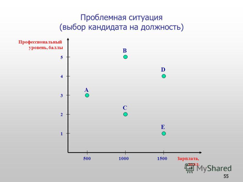 55 Проблемная ситуация (выбор кандидата на должность) Профессиональный уровень, баллы Зарплата, долл. 1 2 3 4 5 50010001500 A B C D E