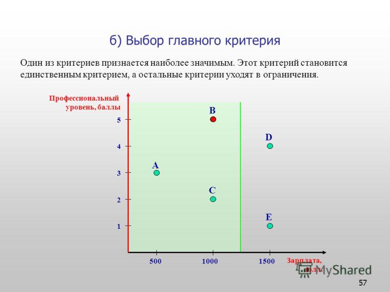 57 б) Выбор главного критерия Профессиональный уровень, баллы Зарплата, долл. 1 2 3 4 5 50010001500 A B C D E Один из критериев признается наиболее значимым. Этот критерий становится единственным критерием, а остальные критерии уходят в ограничения.