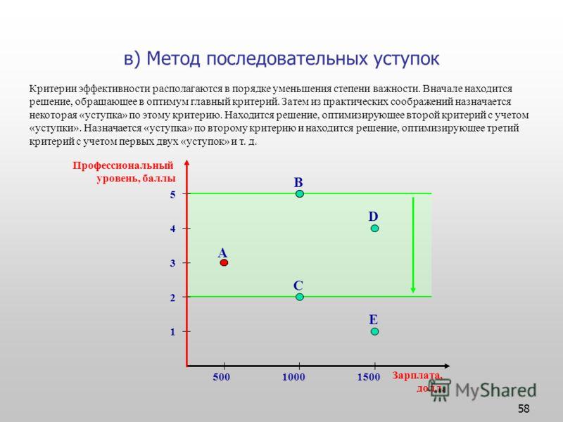 58 в) Метод последовательных уступок Критерии эффективности располагаются в порядке уменьшения степени важности. Вначале находится решение, обращающее в оптимум главный критерий. Затем из практических соображений назначается некоторая «уступка» по эт