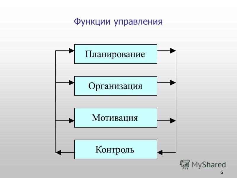 6 Функции управления Планирование Организация Мотивация Контроль