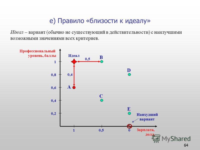 64 е) Правило «близости к идеалу» Идеал – вариант (обычно не существующий в действительности) с наилучшими возможными значениями всех критериев. Профессиональный уровень, баллы Зарплата, долл. 0,2 0,4 0,6 0,8 1 10,50 A B C D E Идеал 0,5 0,4 Наихудший