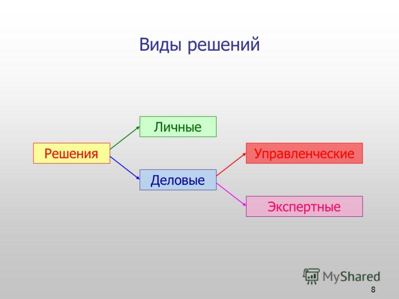 8 Виды решений Решения Личные Деловые Управленческие Экспертные