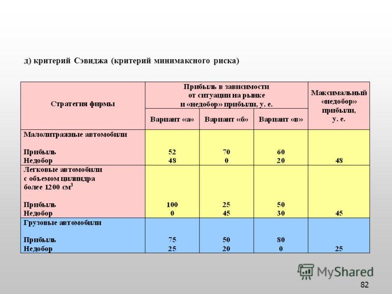 82 д) критерий Сэвиджа (критерий минимаксного риска)