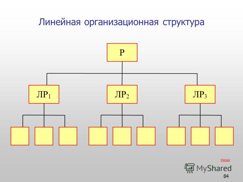 84 Линейная организационная структура ЛР 1 ЛР 2 ЛР 3 Р Назад