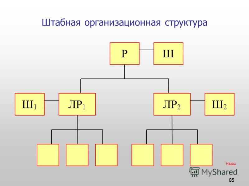 85 Штабная организационная структура ЛР 1 2 Р Ш Ш 2 Ш 1 Назад