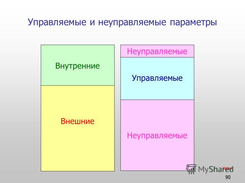 90 Управляемые и неуправляемые параметры Внутренние Внешние Управляемые Неуправляемые Назад