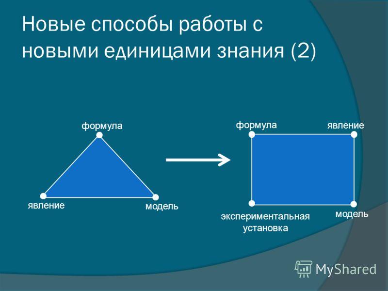 Новые способы работы с новыми единицами знания (2) явление формула модель формула модель явление экспериментальная установка