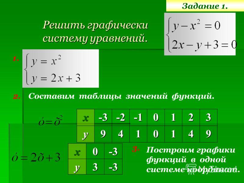 Задание 1. Решить графически систему уравнений. 1. 2.х-3-20123у9410149 Построим графики функций в одной системе координат.х0-3у3-3 3. Составим таблицы значений функций.