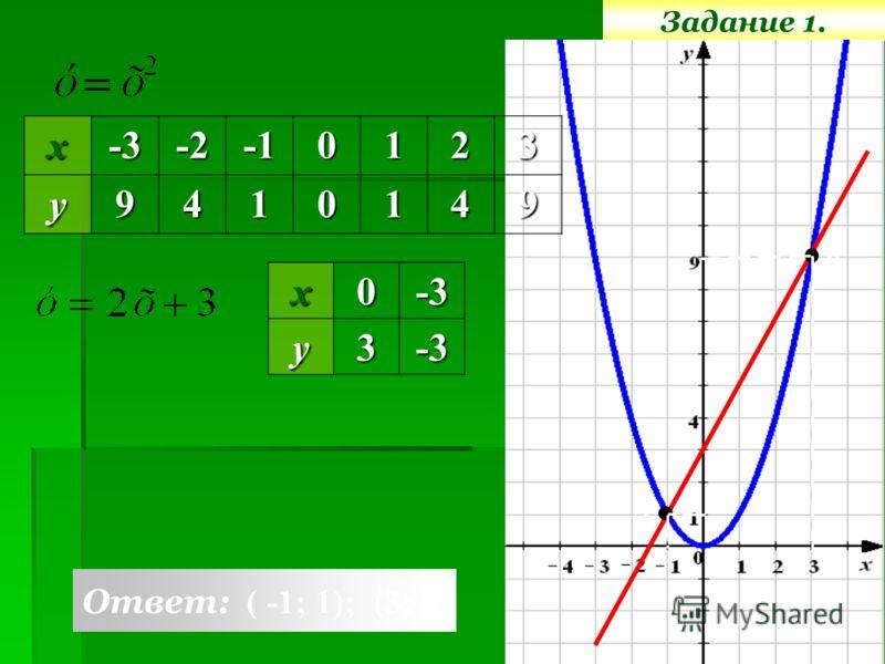 Задание 1.х0-3у3-3 х-3-20123у9410149 Ответ: ( -1; 1); (3; 9) А В