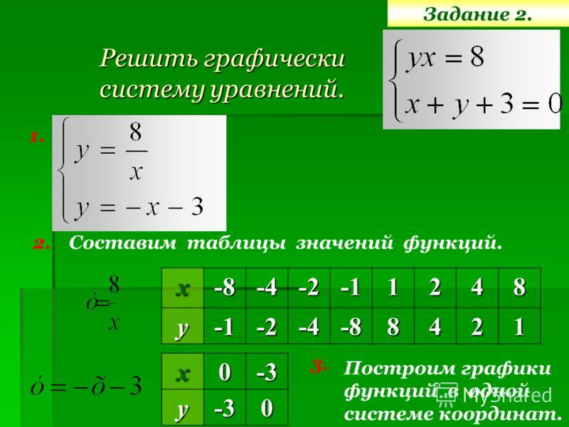 Задание 2. Решить графически систему уравнений. 1. 2.х-8-4-21248у-2-4-88421 Построим графики функций в одной системе координат.х0-3у-30 3. Составим таблицы значений функций.