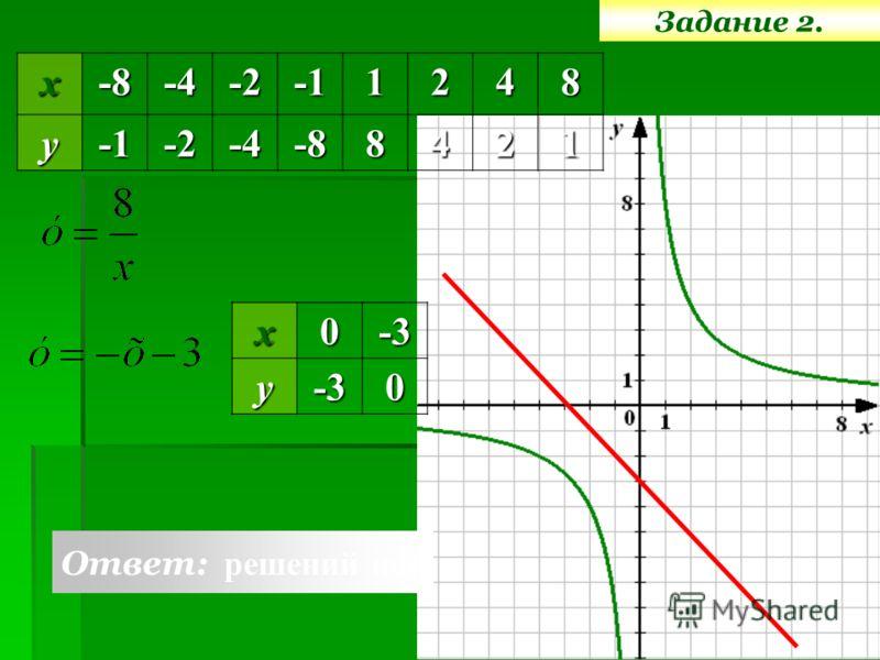 Задание 2.х-8-4-21248у-2-4-88421 х0-3у-30 Ответ: решений нет
