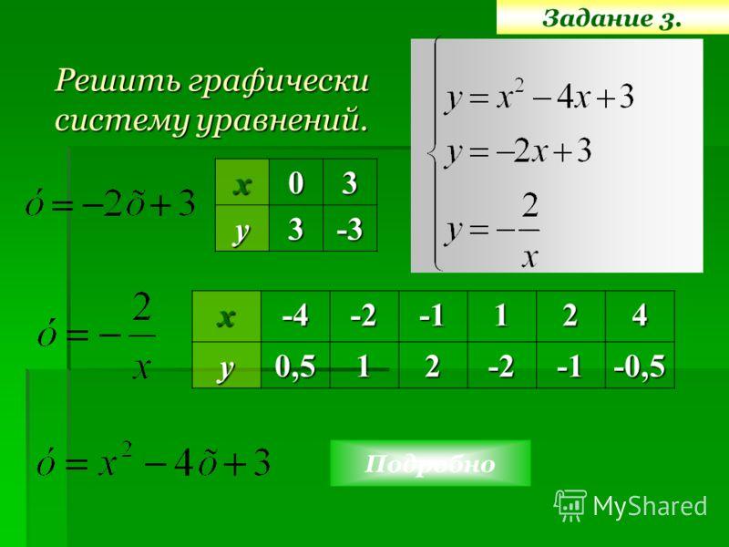 Задание 3. Решить графически систему уравнений. х03у3-3 х-4-2124у0,512-2-0,5 Подробно