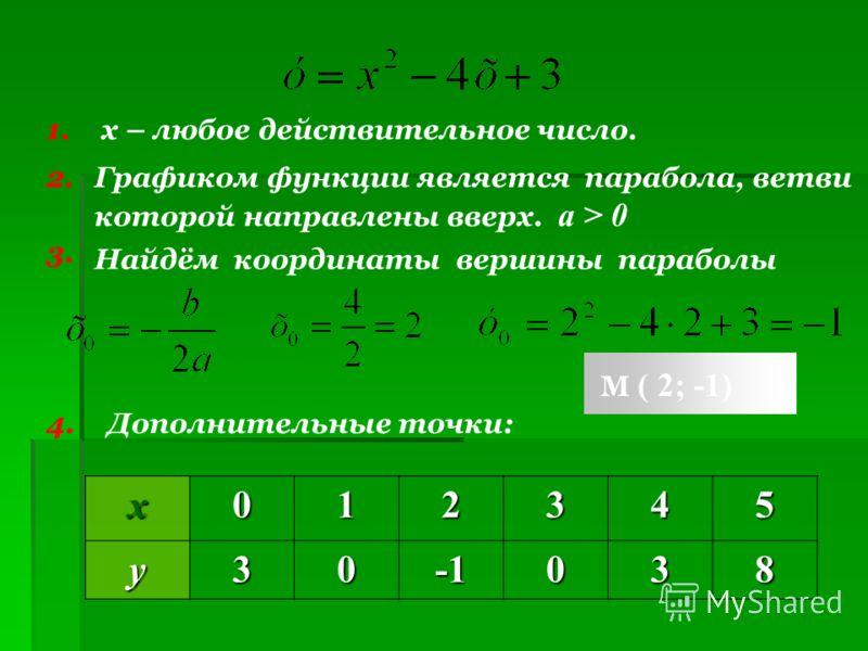 х – любое действительное число. 1. 2. Графиком функции является парабола, ветви которой направлены вверх. a > 0 3. Найдём координаты вершины параболы 4. Дополнительные точки:х012345у30038 М ( 2; -1)