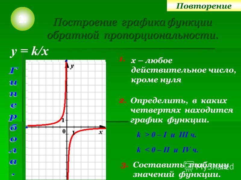 Построение графика функции обратной пропорциональности. 1. Определить, в каких четвертях находится график функции. 2. Составить таблицу значений функции. у = k/x k > 0 – I u III ч. k < 0 – II u IV ч. 3. х – любое действительное число, кроме нуля 2. П